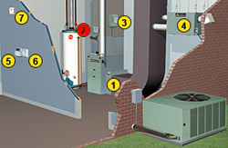 a diagram of a UV System that helps improve indoor air quality.
