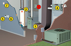 A diagram of a Humidifier that helps improve indoor air quality.