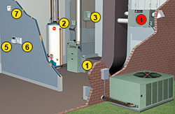 A diagram on an ERV & HRV System that helps improve indoor air quality.