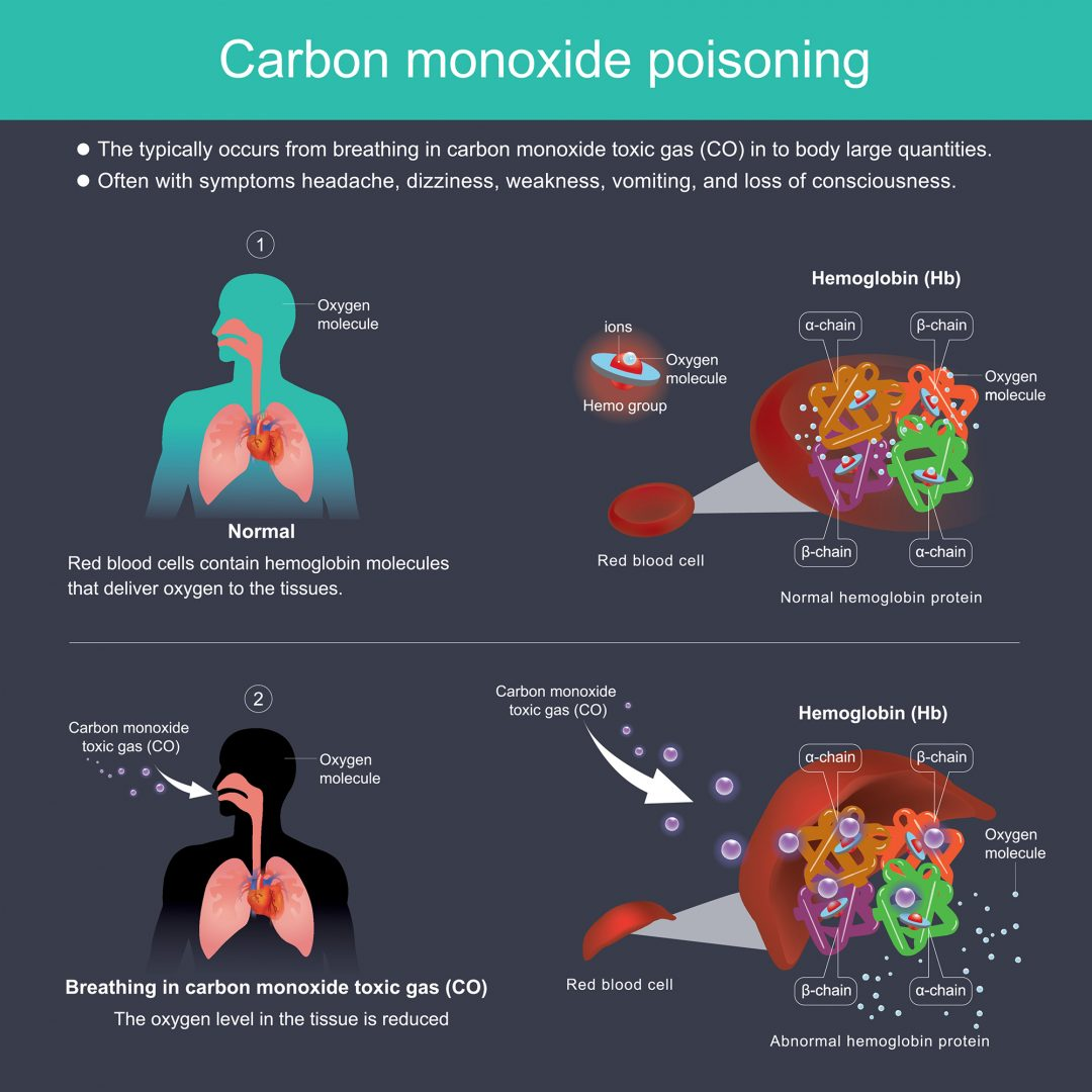 Learn how to avoid carbon monoxide poisoning with this chart. Knowing the dangers can prevent catastrophe.